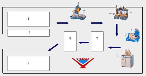 Схема линии Yilmaz для ПВХ